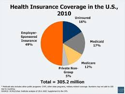 A proper Guide to U.S Health Insurance | USA Health Insurance